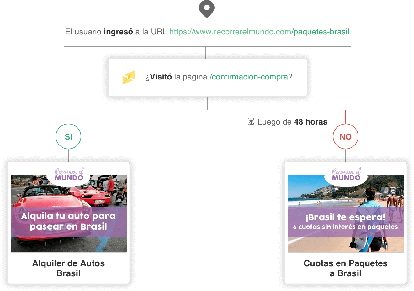 Email Automation de Comportamiento en Sitio Web o E-commerce