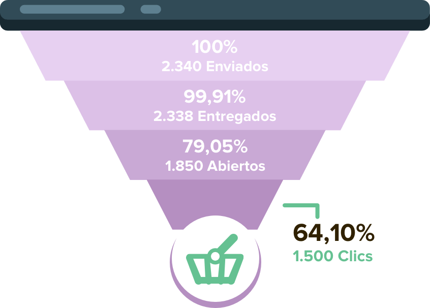 Reportes de Email Automation Marketing
