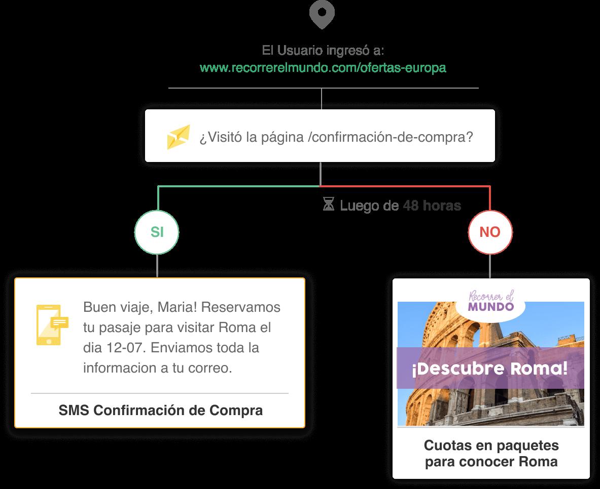 Flujo de Automation con SMS en Doppler